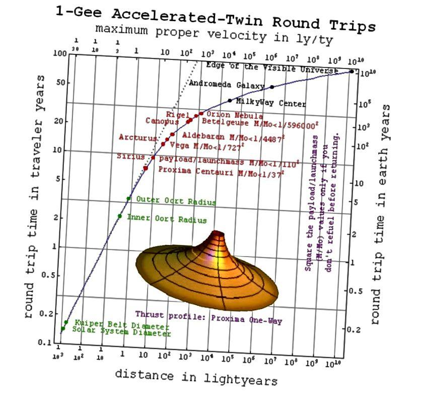Vrijeme putovanja svemirske letjelice koja dolazi do odredišta ako ubrzava konstantnom brzinom zemljine gravitacije. Imajte na umu da, s obzirom na dovoljno vremena, možete ići bilo gdje. Kreditna slika: P. Fraundorf na Wikipediji.