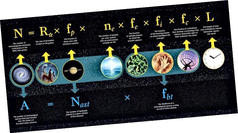 Drakeova jednadžba jedan je od načina da se dođe do procjene broja svemirskih, tehnološki naprednih civilizacija današnjih galaksija ili svemira. No dok ne znamo kako procijeniti ove parametre, samo nagađamo na moguće odgovore. (Sveučilište u Rochesteru)