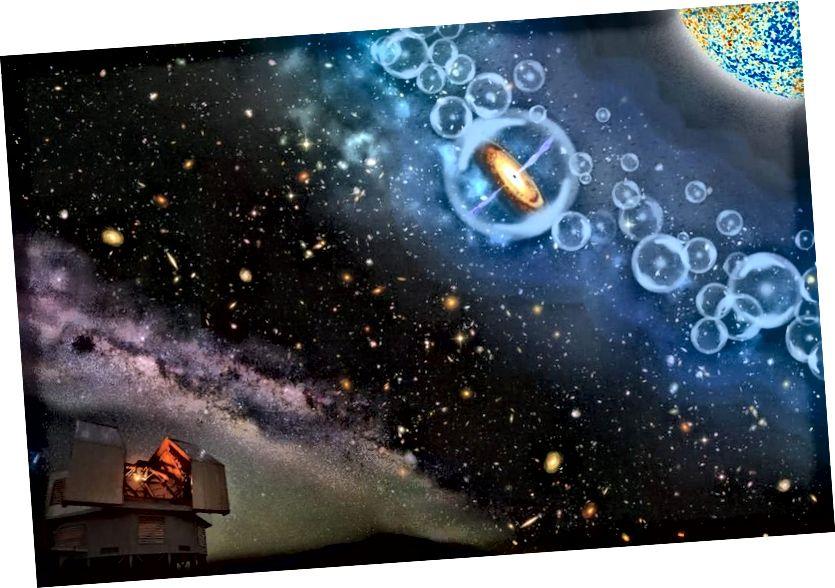 Nə qədər uzaqlaşsaq, Big Bang-ə doğru getdiyimiz müddətdə daha yaxın olacağıq. Kvazarların ən son rekordçusu Kainatın cəmi 690 milyon yaşında olduğu bir dövrdən gəlir. Bu ultra uzaq kosmoloji zondlar bizə qaranlıq maddə və qaranlıq enerjisi olan bir Kainatı da göstərir. (Jinyi Yang, Arizona Universiteti; Reidar Hahn, Fermilab; M. Newhouse NOAO / AURA / NSF)