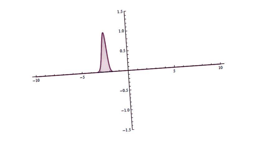 Kad se kvantna čestica približi prepreci, najčešće će s njom komunicirati. Ali postoji ograničena vjerojatnost da se ne odražava samo preko barijere, već i probijanje kroz nju. Ako bi Djed Mraz iskoristio tu mogućnost, to bi bila čistija, sigurnija i superiornija opcija za spuštanje dimnjaka. (ZAJEDNICE YUVALR / WIKIMEDIA)