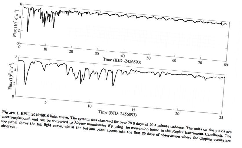 Η ροή πέφτει γύρω από το πρόσφατα μετρημένο αστέρι, EPIC 204278916. Πιστοποίηση εικόνας: Εικόνα 1 από τους S. Scaringi et al., Μέσω http://arxiv.org/abs/1608.07291.