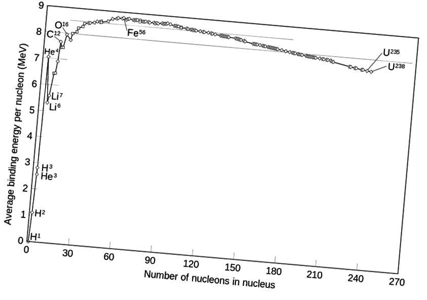 Тъй като най-тежките елементи претърпят алфа-разпад, излъчвайки ядро хелий-4, общата система има по-голяма обща енергия на свързване, което означава, че тези разлагания освобождават енергия според Ейнщайн Е = mc². Кредитна снимка: Wikimedia Commons потребител Fastfission.