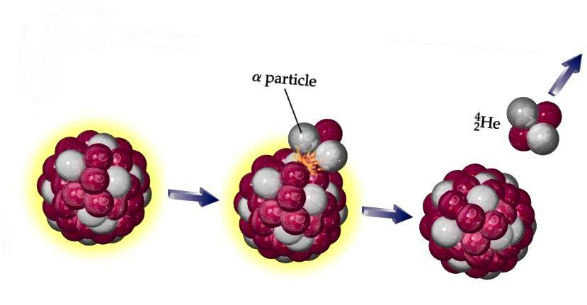 Алфа-разпад е процес, при който по-тежко атомно ядро излъчва алфа частица (хелиево ядро), което води до по-стабилна конфигурация и освобождаване на енергия. Кредитно изображение: Лаборатория за ядрена физика, Кипърски университет.