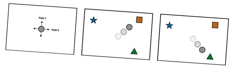 Şəkil 2. Robot, 2 ölçülü qüvvə ilə idarə olunan bir nöqtə kütləsidir. Tapşırıqlar ailəsi hədəf nöqtəsinə çatmaqdır. İşaretçinin şəxsiyyəti tapşırıqdan tapşırıqa qədər fərqlənir və model nümayiş əsasında hansı hədəfi hədəf alacağını müəyyənləşdirməlidir. (solda) robotun təsviri; (orta) vəzifə narıncı qutuya çatmaqdır, (sağda) vəzifə yaşıl üçbucağa çatmaqdır.
