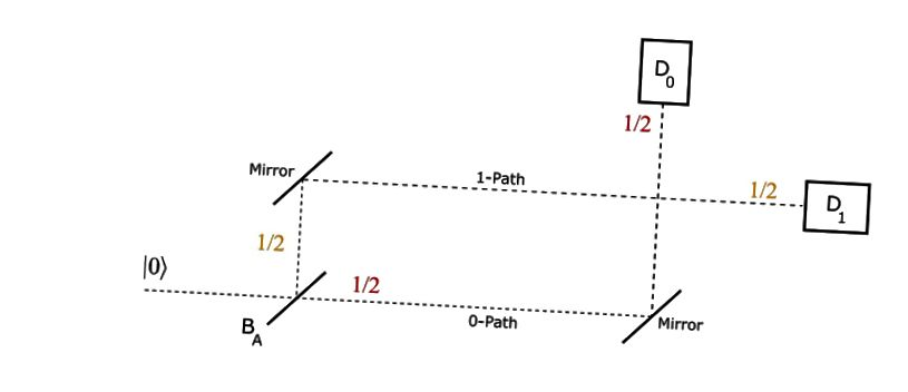Мацх Зехндер Интерферометар (извор)
