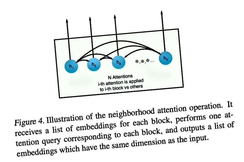 Ý tưởng tương tự ở đây, sự cạnh tranh giữa các thông tin không gian được duy trì linh hoạt bởi hệ thống chú ý.
