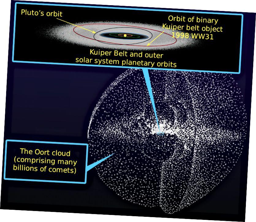 Ang Kuiper belt ay ang lokasyon ng pinakadakilang bilang ng mga kilalang bagay sa Sistema ng Solar, ngunit ang Oort cloud, fainter at higit na malayo, hindi lamang naglalaman ng marami, ngunit mas malamang na maalala ng isang dumaraan na masa tulad ng isa pang bituin. Credit ng larawan: NASA at William Crochot.