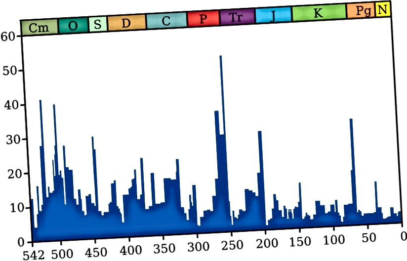Ang porsyento ng mga species na nawala sa panahon ng iba't ibang mga agwat ng oras. Ang pinakamalaking kilalang pagkalipol ay ang hangganan ng Permian-Triassic mga 250 milyong taon na ang nakalilipas, na ang dahilan ay hindi pa rin alam. Credit ng larawan: gumagamit ng Wikimedia Commons na si Smith609, na may data mula sa Raup & Smith (1982) at Rohde at Muller (2005).