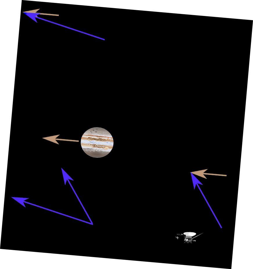 Një llastiqe gravitacionale, siç tregohet këtu, është se si një anije hapësinore mund të rrisë shpejtësinë e tij përmes një asistence graviteti. (WIKIMEDIA KOMUNA USER ZEIMUSU)