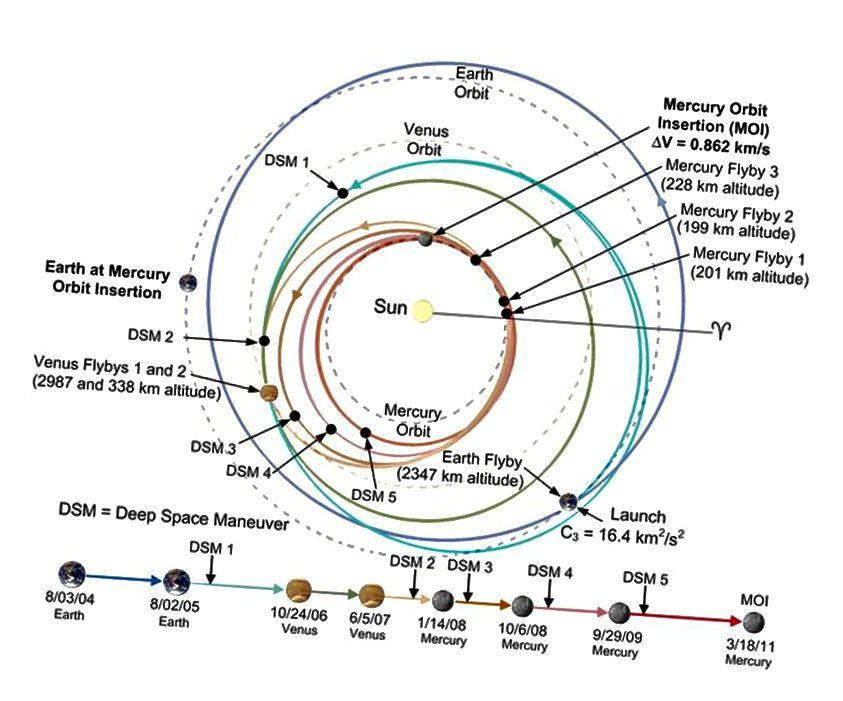 Die Flugbahn der NASA für die Messenger-Sonde, die nach einer Reihe von Schwerkraftunterstützungen in einer erfolgreichen, stabilen Umlaufbahn um Merkur landete. Die Geschichte ist ähnlich, wenn Sie zum äußeren Sonnensystem gehen möchten, außer dass Sie die Schwerkraft verwenden, um Ihre heliozentrische Geschwindigkeit zu erhöhen, anstatt von ihr zu subtrahieren. (NASA / JHUAPL)