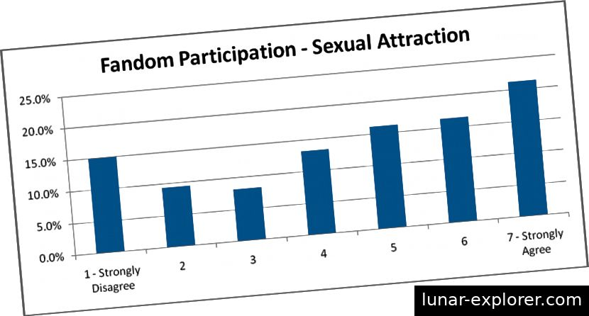 Abbildung 1. FurScience-Diagramm, das die Verteilung der Antworten zur Motivation der sexuellen Anziehungskraft aus der Umfrage von Winter 2011 zeigt