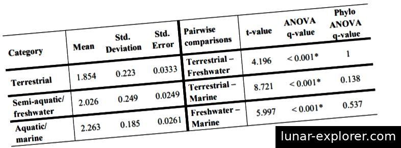 Tabelle 1. Die Tabelle zeigt den Vergleich zwischen der Körpergröße von Crocodylomorphen, die in drei Kategorien des Lebensstils unterteilt sind. Die Daten der Körpergröße stammen aus log-transformierten Schädelmessungen in Millimetern. Die Anzahl der Arten in jeder Kategorie war: 45 terrestrische, 100 semi-aquatische / Süßwasser- und 50 marine. Das signifikante Alpha = 0,05