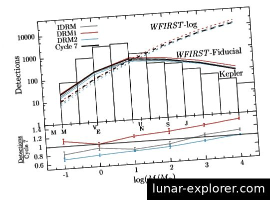 Fig. 8, Penny et al. Hier finden Sie eine Reihe von Simulationsergebnissen, die auf verschiedenen WFIRST-Konstruktionen und Massenfunktionen von Exoplaneten basieren. Das Teleskop scheint für Massenplaneten zwischen Erde und Uranus optimiert zu sein, einschließlich Super-Earths, einer hybriden Klasse von terrestrischen Objekten mit dicker Gasatmosphäre.