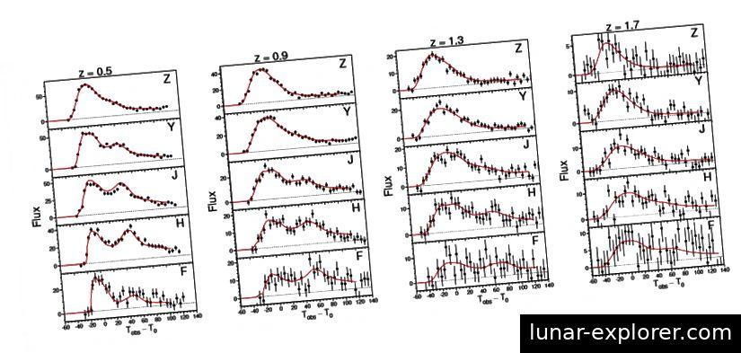 Fig. 4, Hounsell et al. 2018. Hier ist eine Auswahl simulierter Supernova-Lichtkurven, die durch verschiedene Filter angezeigt werden. Beachten Sie, dass die Messunsicherheiten bei hohen Rotverschiebungen erheblich zunehmen.