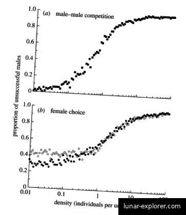 Abbildung 2. Die Verteilung der Tiere (Faktor der Ressourcenverfügbarkeit und Ausbreitung) zeigt, dass die Bevölkerungsdichte von zunehmend dichter werdenden Bevölkerungsgruppen ansteigt, und die zunehmend dichten Bevölkerungsgruppen von B. führen zu einer größeren Auswahl von Frauen. Jeder Punkt ist repräsentativ für das Ergebnis eines Stimulationslaufs aus einem definierten Szenario. (Kokko, H & Rankin, D., 2006)