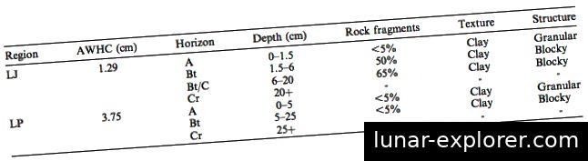 Abbildung 5. Bodenprofile für jede Region. Beachten Sie den hohen Anteil an Gesteinsfragmenten und die geringe verfügbare Wasserhaltekapazität (AWHC) in der oberen Region, in der L. jonesii relativ zu der unteren Region gefunden wird, in der L. platyglossa vorkommt.