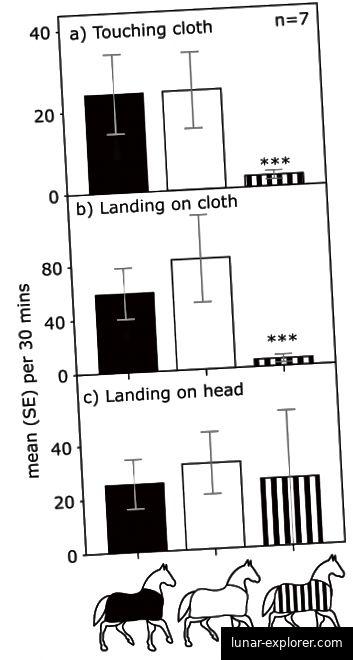 Abbildung 3: Durchschnittliche Anzahl der Tabaniden (einschließlich Standardfehler), die (a) oder Landung (b) auf Pferdemantelmänteln unterschiedlicher Farbe und Muster berühren. Dies wird mit der Landung auf dem nackten Kopf der gleichen Pferde verglichen (c). n = 7 (Caro et al., 2019).