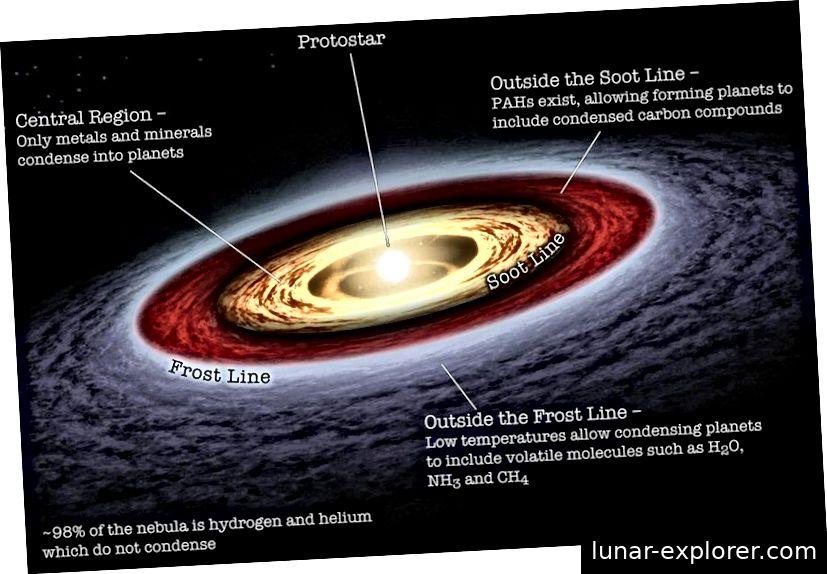 Eine schematische Darstellung einer protoplanetaren Scheibe mit den Ruß- und Frostlinien. Für einen Stern wie die Sonne schätzen Schätzungen die Frostlinie ungefähr dreimal so hoch wie die ursprüngliche Entfernung von Erde und Sonne, während die Rußlinie deutlich näher liegt. Die genaue Position dieser Linien in der Vergangenheit unseres Sonnensystems ist schwer zu bestimmen. (NASA / JPL-CALTECH, ANNONATIONEN VON INVADER XAN)