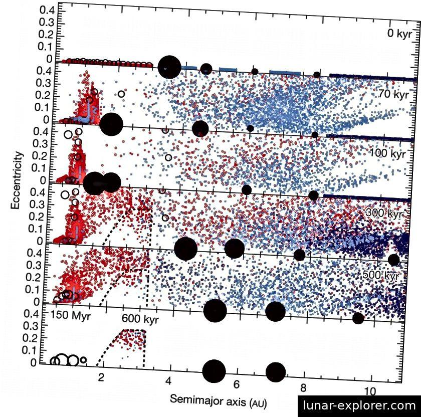 Im frühen Sonnensystem ist es sehr vernünftig, mehr als vier Samen für Riesenplaneten gehabt zu haben. Simulationen weisen darauf hin, dass sie in der Lage sind, nach innen und außen zu wandern und auch diese Körper auszustoßen. Wenn wir die Gegenwart erreichen, überleben nur noch vier Gasgiganten. (K. J. WALSH et al., NATURE 475, 206–209 (14. JULI 2011))