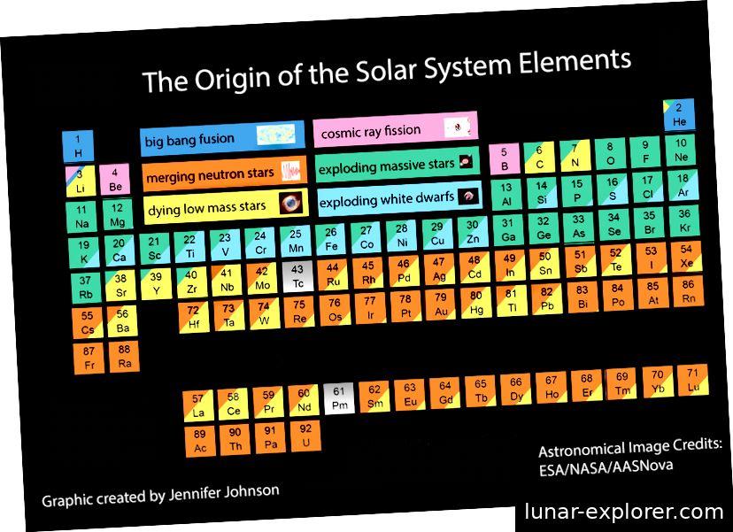 Abb.4: Wie jedes Element im Periodensystem gebildet wurde. Elemente nach Uran kommen nicht natürlich vor und werden im Labor erzeugt. Grafik von Jennifer Johnson [9].