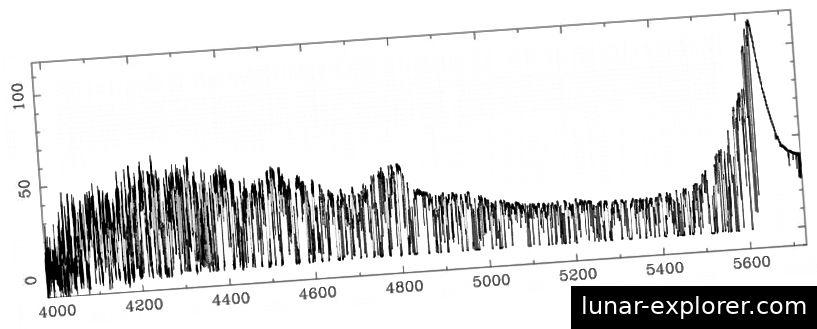 Ein entfernter Quasar hat einen großen Buckel (rechts), der vom Übergang der Lyman-Reihe in seinen Wasserstoffatomen herrührt. Auf der linken Seite erscheint eine Reihe von Linien, die als Wald bezeichnet werden. Diese Einbrüche sind auf die Absorption von dazwischenliegenden Gaswolken und die Tatsache zurückzuführen, dass die Einbrüche die Stärken haben, die sie der Temperatur der dunklen Materie auferlegen. Es kann nicht heiß sein. (M. RAUCH, ARAA V. 36, 1, 267 (1998))