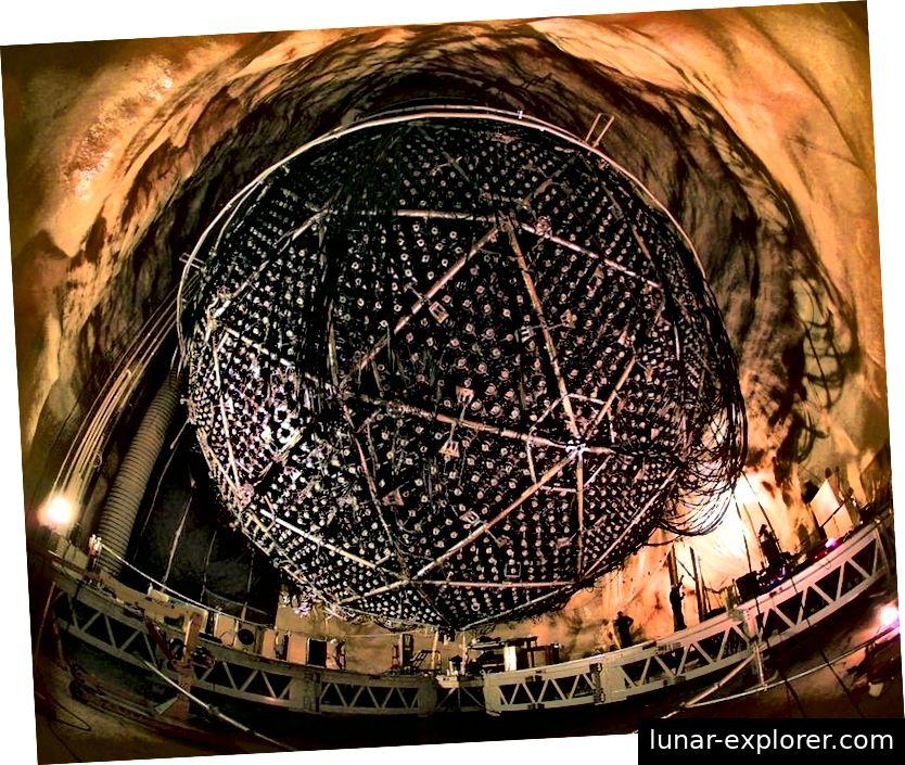Das Sudbury-Neutrino-Observatorium, das dazu beigetragen hat, Neutrinooszillationen und die Massivität von Neutrinos zu demonstrieren. Mit zusätzlichen Ergebnissen von atmosphärischen, solaren und terrestrischen Observatorien und Experimenten können wir möglicherweise nicht die ganze Reihe dessen erklären, was wir mit nur 3 Standard-Modell-Neutrinos beobachtet haben Materieller Kandidat. (A. B. MCDONALD (QUEEN'S UNIVERSITY) ET AL., DAS BEOBACHTUNGSINSTITUT SUDBURY NEUTRINO)