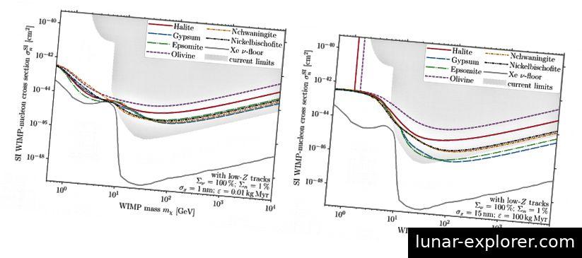 Empfindlichkeit der Paleo-Detektoren für spinunabhängige (SI) WIMP - Nukleon-Querschnitte. Die Empfindlichkeit dieser Detektoren ist mit den aktuellen Experimentgrenzen kompatibel, wie im grauen Bereich gezeigt. Bildquelle (Abbildung 5 des in Physical Review D veröffentlichten Forschungsberichts).