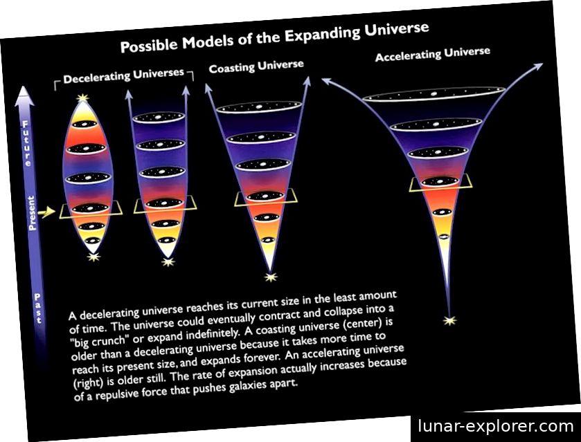 Die verschiedenen möglichen Schicksale des Universums, wobei unser aktuelles, beschleunigtes Schicksal rechts dargestellt ist. Mit der Zeit werden ungebundene Galaxien exponentiell weiter voneinander entfernt. (NASA & ESA)