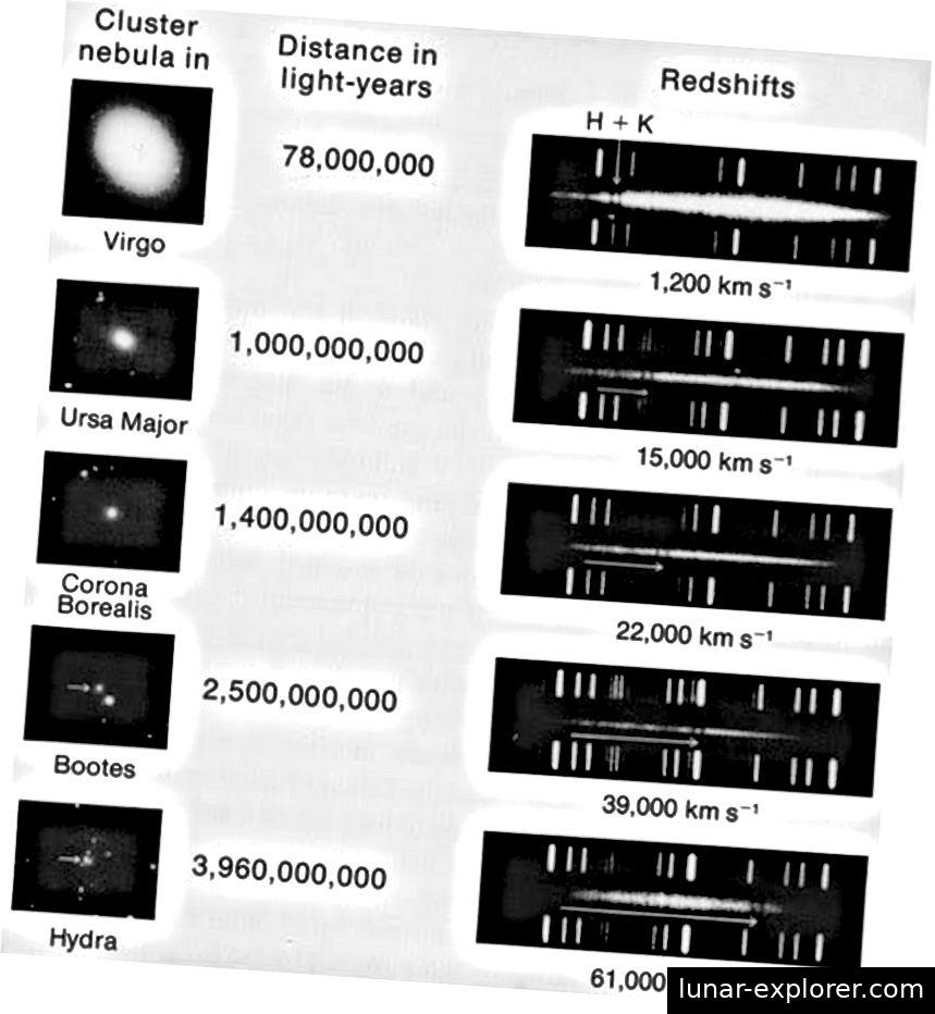 Zuerst von Vesto Slipher bemerkt, ist die Entfernung einer Galaxie im Durchschnitt umso schneller, als sie beobachtet wurde, um sich von uns zu entfernen. Dies widersetzte sich jahrelang einer Erklärung, bis Hubbles Beobachtungen es erlaubten, die Teile zusammenzusetzen: Das Universum expandierte. (VESTO SLIPHER, (1917): PROC. AMER. PHIL. SOC., 56, 403)