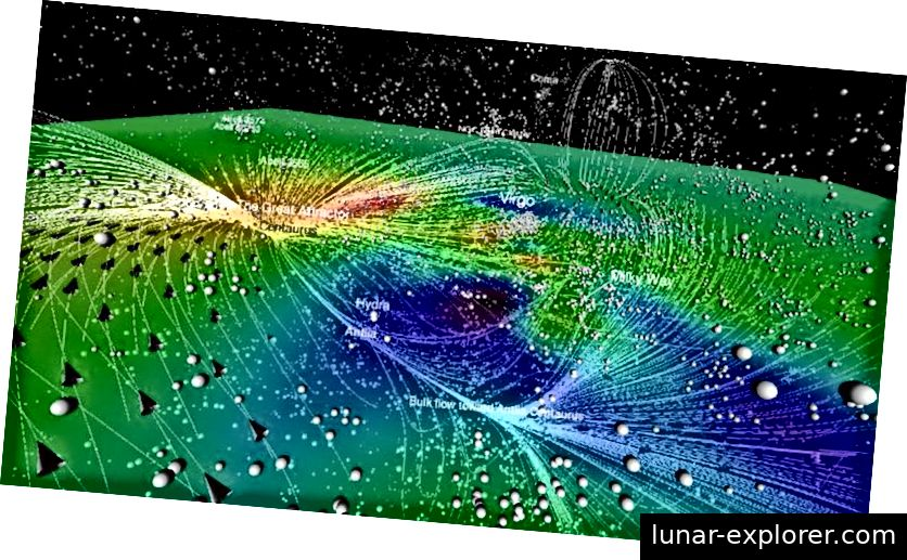 Ein zweidimensionaler Schnitt der überdichten (roten) und unterdichten (blau / schwarzen) Regionen des Universums in unserer Nähe. Die Linien und Pfeile veranschaulichen die Richtung der eigentümlichen Geschwindigkeitsflüsse, die die Schwerkraft der Galaxien um uns herum sind. Alle diese Bewegungen sind jedoch in den Raum des sich erweiternden Raums eingebettet. (KOSMOGRAPHIE DES LOKALEN UNIVERSUMS - COURTOIS, HELENE M. ET AL. ASTRON.J. 146 (2013) 69)