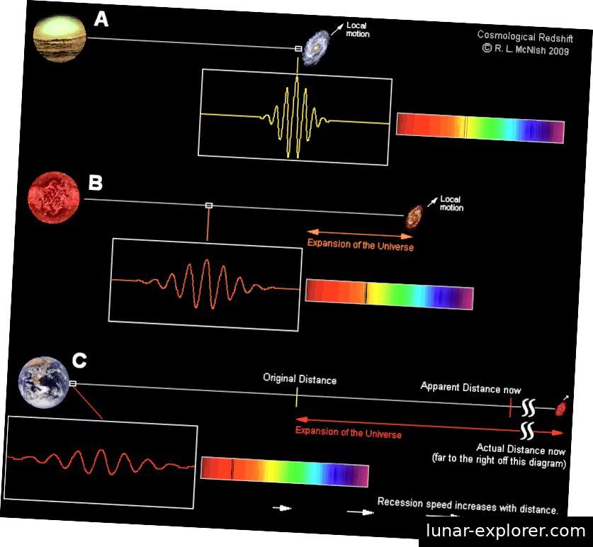 Es ist nicht einfach so, dass sich Galaxien von uns wegbewegen, was zu einer Rotverschiebung führt, sondern vielmehr, dass der Raum zwischen uns und jeder Galaxie das Licht auf seiner Reise von diesem entfernten Punkt zu unseren Augen verschiebt. Dies betrifft alle Formen der Strahlung, einschließlich des verbleibenden Glühens des Urknalls. (Larry MCNISH / RASC CALGARY CENTER)