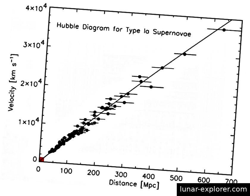 Die Rotverschiebungs-Entfernungsbeziehung für ferne Galaxien. Die Punkte, die nicht genau auf die Linie fallen, sind auf die unterschiedlichen Geschwindigkeiten zurückzuführen, die nur geringfügige Abweichungen von der beobachteten Gesamtausdehnung bieten. Die Originaldaten von Edwin Hubble, die zuerst verwendet wurden, um zu zeigen, dass das Universum expandiert, passen alle in das kleine rote Kästchen links unten. (ROBERT KIRSHNER, PNAS, 101, 1, 8–13 (2004))