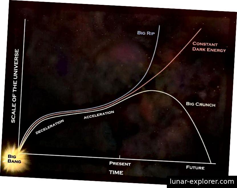 Die weit entfernten Schicksale des Universums bieten eine Reihe von Möglichkeiten, aber wenn die dunkle Energie wirklich eine Konstante ist, wie die Daten zeigen, wird sie der roten Kurve folgen. Wenn dies nicht der Fall ist, könnte ein Big Crunch immer noch im Spiel sein. (NASA / GSFC)