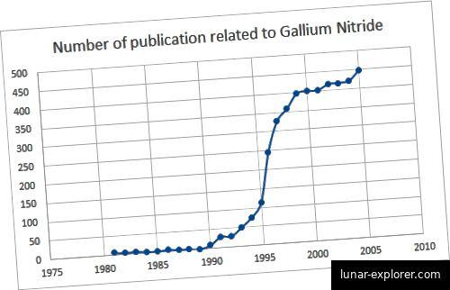 Anzahl der Publikationen zu