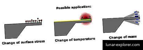 Beispiele für primäre Anwendungen von mechanischen Nanosensoren.