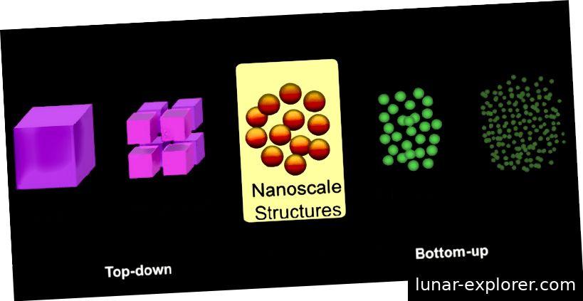 Zwei verschiedene Methoden zur Nanofabrikation (Top-Down oder Bottom-Up)