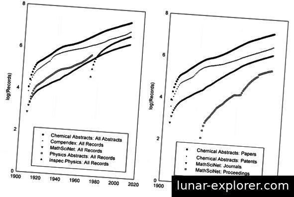 Kumulierte Anzahl von Datensätzen für neun wissenschaftliche Zeitschriftendatenbanken (1907–2007) (halblogarithmische Skala). Aus Gu & Blackmore, 2016.