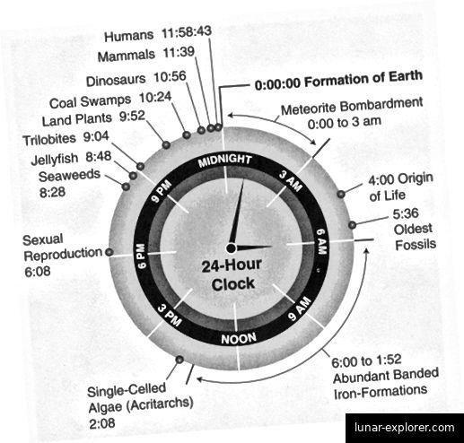 Ursprung des Lebens in 24 Stunden !!!