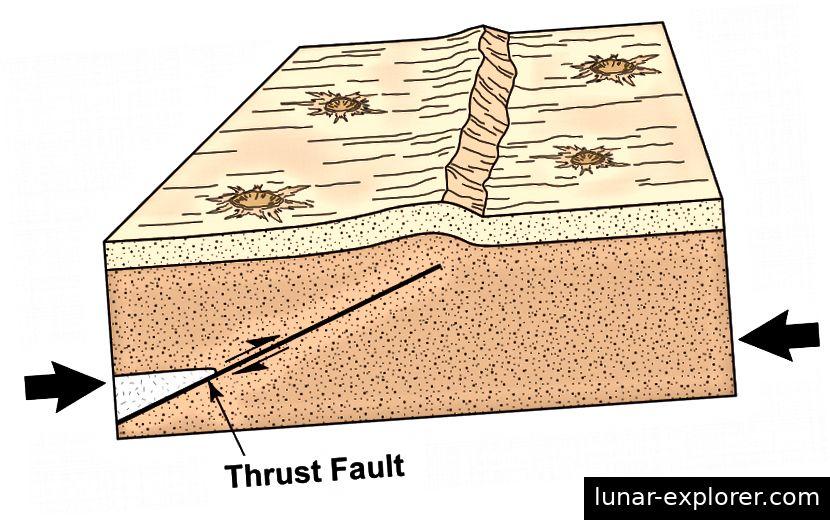 Schubfehler bilden sich, wenn die Mondkruste zusammengeschoben wird und die oberflächennahen Materialien zerbrechen. Das Ergebnis ist eine steile Neigung auf der Oberfläche, die als Scarp bezeichnet wird (siehe Abbildung). Bild: Arizona State University
