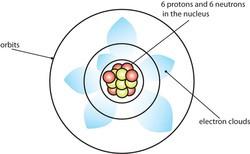 Schrödinger Atommodell