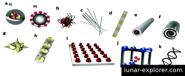 Unterschiedliche strichcodierte Nanostrukturen unterschiedlicher Geometrien [1]