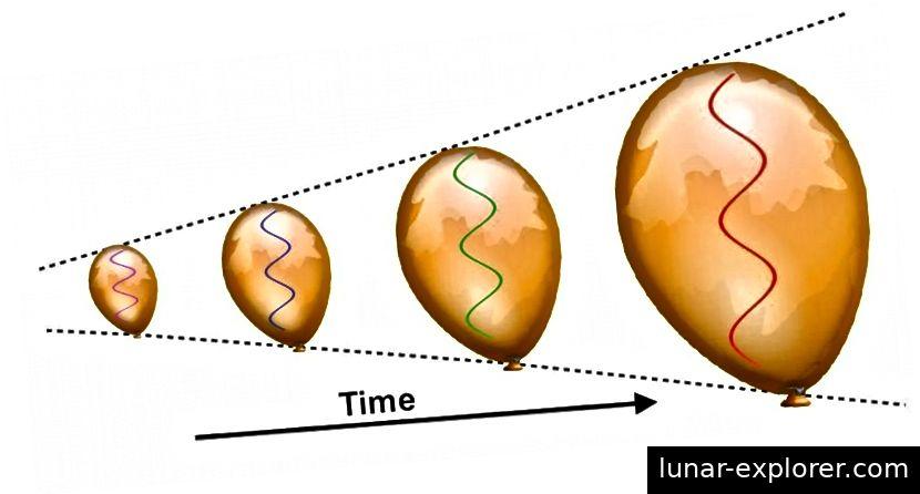 Wenn sich das Gewebe des Universums ausdehnt, werden auch die Wellenlängen der vorhandenen Strahlung gedehnt. Dies führt dazu, dass das Universum weniger energetisch wird und viele energiereiche Prozesse, die zu frühen Zeiten spontan ablaufen, in späteren, kühleren Epochen unmöglich werden. Es dauert Hunderttausende von Jahren, bis sich das Universum ausreichend abgekühlt hat, damit sich neutrale Atome bilden können. (E. SIEGEL / ÜBER DIE GALAXIE HINAUS)