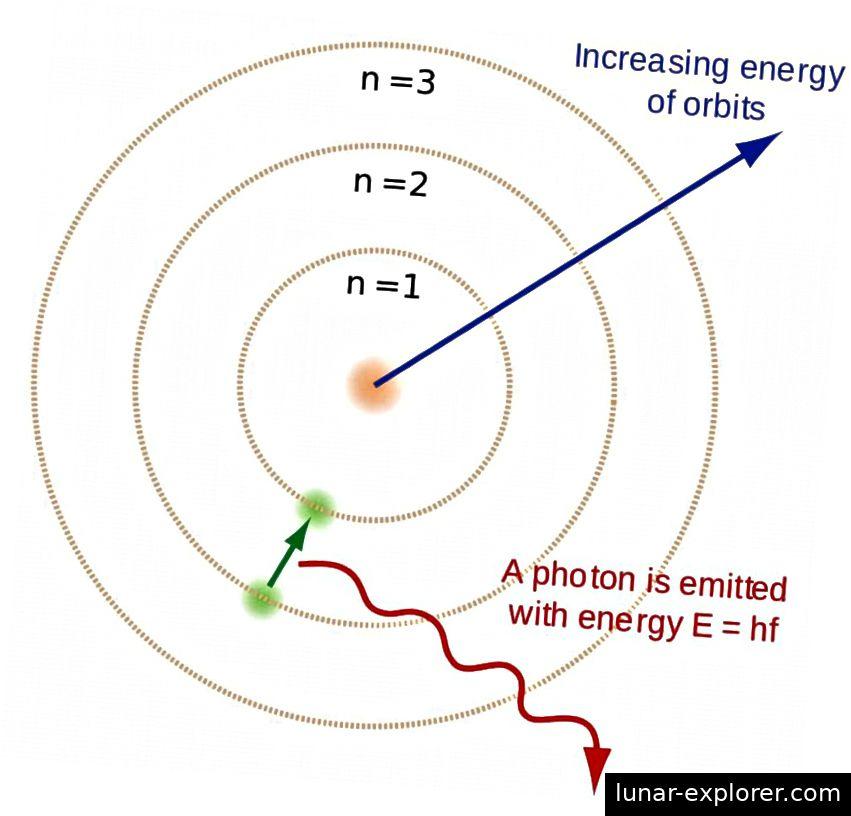 Wenn freie Elektronen mit Wasserstoffkernen rekombinieren, kaskadieren die Elektronen die Energieniveaus herunter und emittieren dabei Photonen. Damit sich im frühen Universum stabile neutrale Atome bilden können, müssen sie den Grundzustand erreichen, ohne ein ultraviolettes Photon zu erzeugen, das möglicherweise ein anderes identisches Atom ionisieren könnte. (BRIGHTERORANGE & ENOCH LAU / WIKIMDIA COMMONS)
