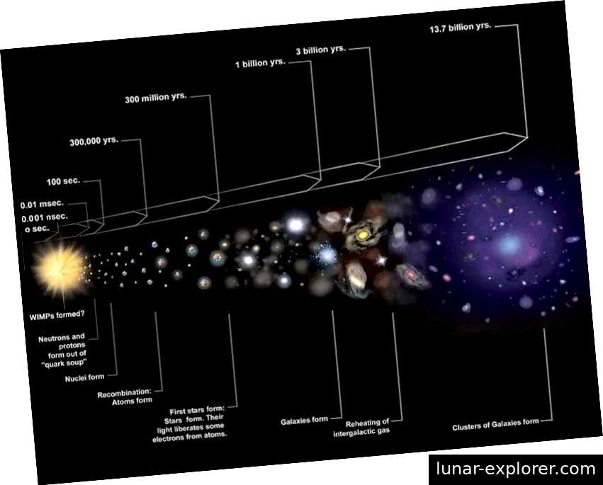 Eine visuelle Geschichte des expandierenden Universums umfasst den heißen, dichten Zustand, der als Urknall bekannt ist, und das anschließende Wachstum und die Bildung von Strukturen. Die gesamte Datenreihe, einschließlich der Beobachtungen der Lichtelemente und des kosmischen Mikrowellenhintergrunds, lässt nur den Urknall als gültige Erklärung für alles, was wir sehen, übrig. Während sich das Universum ausdehnt, kühlt es auch ab und ermöglicht die Bildung von Ionen, neutralen Atomen und schließlich Molekülen, Gaswolken, Sternen und schließlich Galaxien. (NASA / CXC / M. WEISS)