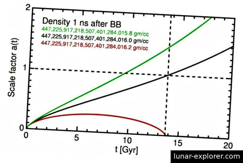 Wenn das Universum nur eine etwas höhere Dichte hätte (rot), wäre es bereits wieder zusammengebrochen; Wenn es nur eine etwas geringere Dichte hätte, hätte es sich viel schneller ausgedehnt und wäre viel größer geworden. Der Urknall allein bietet keine Erklärung dafür, warum die anfängliche Expansionsrate zum Zeitpunkt der Geburt des Universums die Gesamtenergiedichte so perfekt ausgleicht und überhaupt keinen Raum für räumliche Krümmungen lässt. Unser Universum erscheint räumlich vollkommen flach. (KOSMOLOGIE-TUTORIAL VON NED WRIGHT)