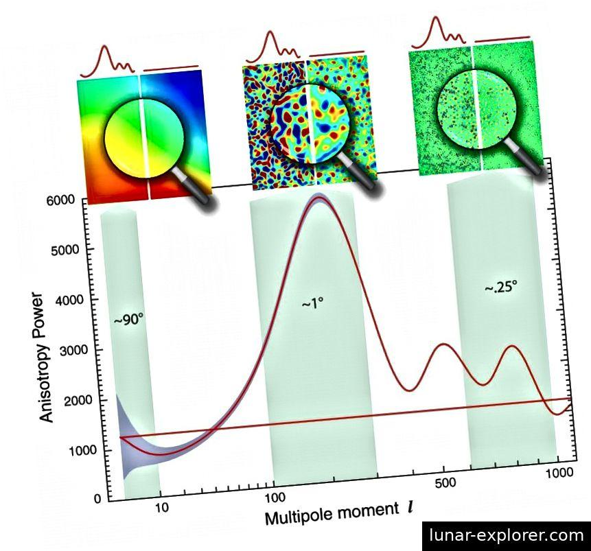 Die Schwankungen im kosmischen Mikrowellenhintergrund, gemessen mit COBE (auf großen Maßstäben), WMAP (auf mittleren Maßstäben) und Planck (auf kleinen Maßstäben), ergeben sich nicht nur aus einer skaleninvarianten Menge von Quantenschwankungen. aber von so geringer Größe, dass sie unmöglich aus einem willkürlich heißen, dichten Zustand hervorgegangen sein könnten. Die horizontale Linie stellt das anfängliche Spektrum der Schwankungen (durch Inflation) dar, während die wackelige Linie darstellt, wie Schwerkraft und Wechselwirkungen zwischen Strahlung und Materie das expandierende Universum in den frühen Stadien geformt haben. (NASA / WMAP SCIENCE TEAM)