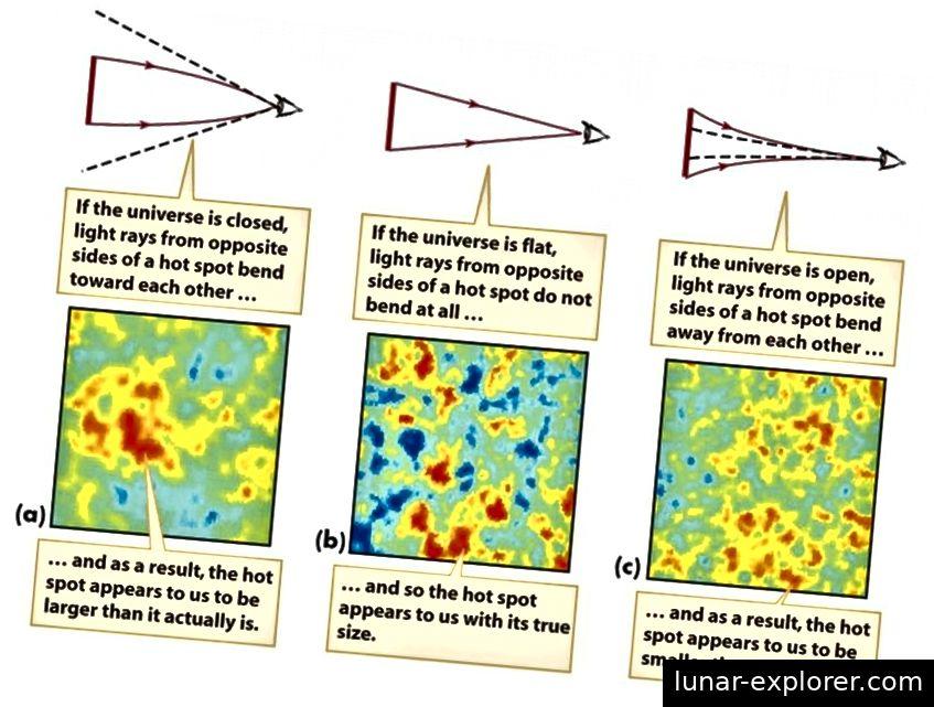 Die Größen der heißen und kalten Punkte sowie ihre Skalen zeigen die Krümmung des Universums an. Nach bestem Wissen und Gewissen messen wir es als vollkommen flach. Baryonische akustische Schwingungen und der CMB bieten zusammen die besten Methoden, um dies auf eine kombinierte Genauigkeit von 0,4% zu beschränken. (SMOOT COSMOLOGY GROUP / LBL)
