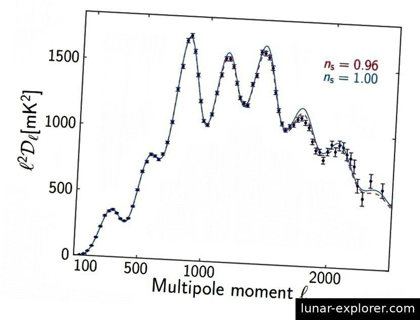 Korrelationen zwischen bestimmten Aspekten der Größe von Temperaturschwankungen (y-Achse) als Funktion der abnehmenden Winkelskala (x-Achse) zeigen ein Universum, das mit einem skalaren Spektralindex von 0,96 oder 0,97, aber nicht 0,99 oder 1,00 übereinstimmt. (P. A. R. ADE ET AL. UND DIE PLANCK-ZUSAMMENARBEIT)