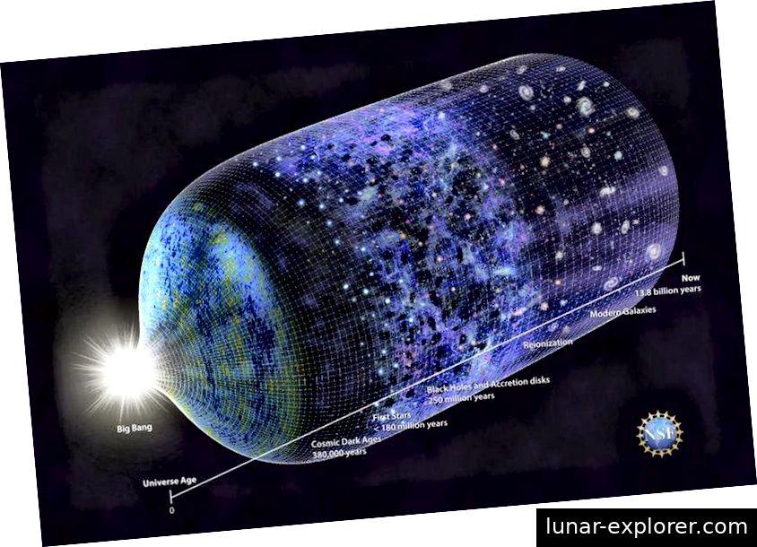 Unsere gesamte kosmische Geschichte ist theoretisch gut verstanden, aber nur qualitativ. Indem wir verschiedene Stadien in der Vergangenheit unseres Universums beobachtend bestätigen und aufdecken, wie zum Beispiel die Entstehung der ersten Sterne und Galaxien und die Ausdehnung des Universums im Laufe der Zeit, können wir unseren Kosmos wirklich verstehen. Die Reliktsignaturen, die aus einem inflationären Zustand vor dem heißen Urknall in unser Universum eingeprägt wurden, geben uns eine einzigartige Möglichkeit, unsere kosmische Geschichte zu testen. (NICOLE RAGER FULLER / STIFTUNG FÜR NATIONALE WISSENSCHAFTEN)