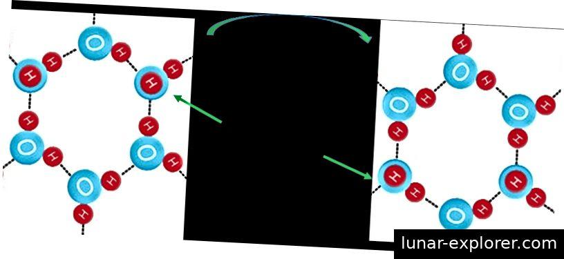 Abb. 5: Der hexagonale Eisring ist wegen der beiden Wasserstoffatome, die aus der Ebene herausragen, nicht symmetrisch.